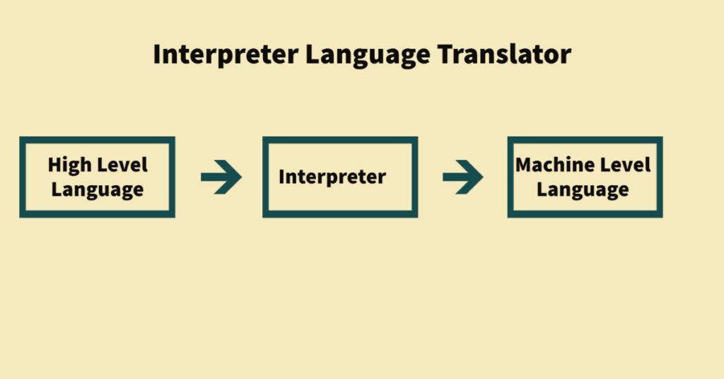Interpreter Language Translator
