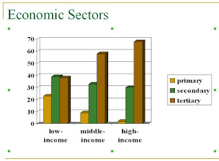 types of people engaging in the economic sector